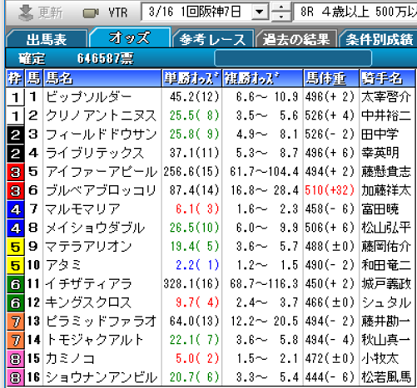 190316阪神8R確定オッズ
