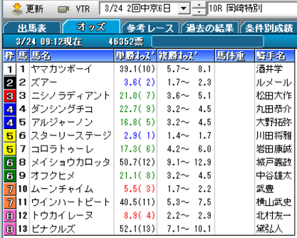 19岡崎特別オッズ