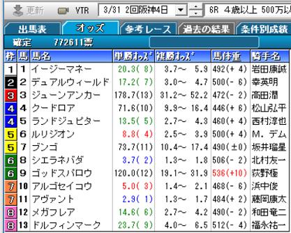190331阪神6R確定オッズ