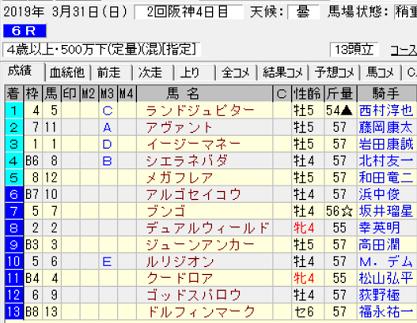190331阪神6R結果