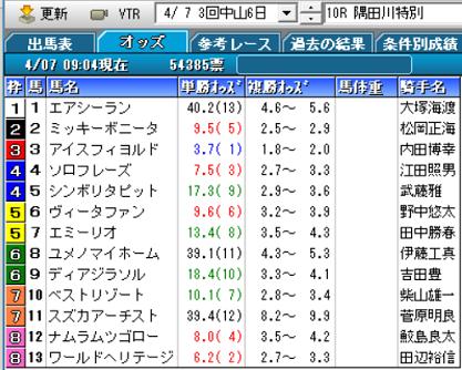 19隅田川特別オッズ