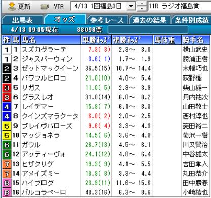 19ラジオ福島賞オッズ