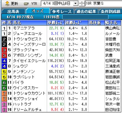 19京葉Sオッズ