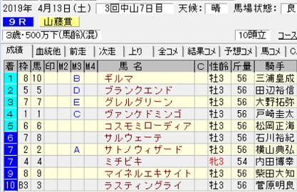 19山藤賞結果