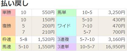 19山藤賞払戻