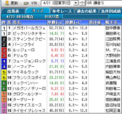19鎌倉Sオッズ