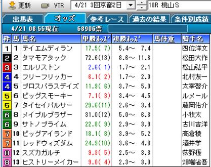 19桃山Sオッズ