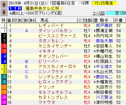 19福島中央テレビ杯