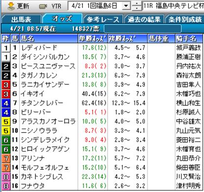 19福島中央テレビ杯オッズ