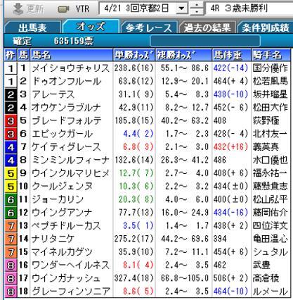 190421京都4R確定オッズ