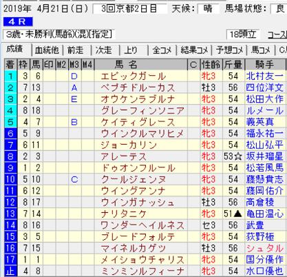 190421京都4R結果