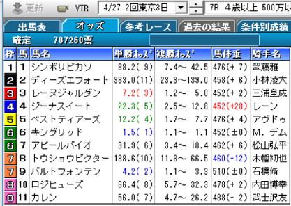 190427東京7R確定オッズ