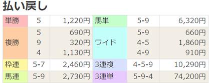 190427東京7R払戻