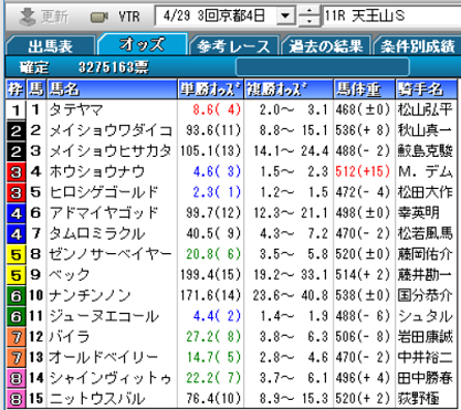 19天王山S確定オッズ