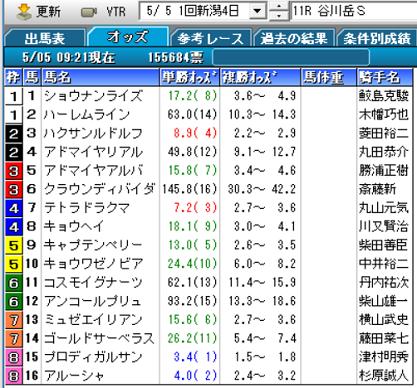 19谷川岳Sオッズ