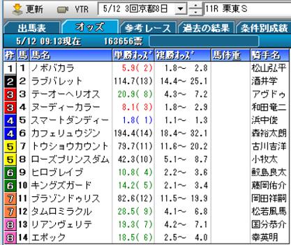 19栗東Sオッズ