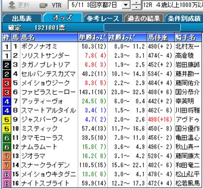 190511京都12R確定オッズ