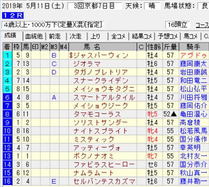 190511京都12R結果