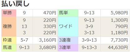 190511京都12R払戻