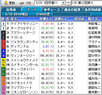 19葵Sオッズ