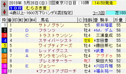 19むらさき賞