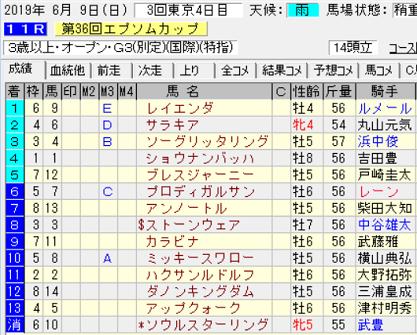 19エプソムC結果