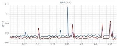 静岡県名古屋市と岡崎市の空間線量D35qg9hUcAAE-2d