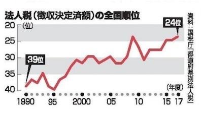 昨年12月19日の琉球新報よりD5DQHQMU8AAf-BZ