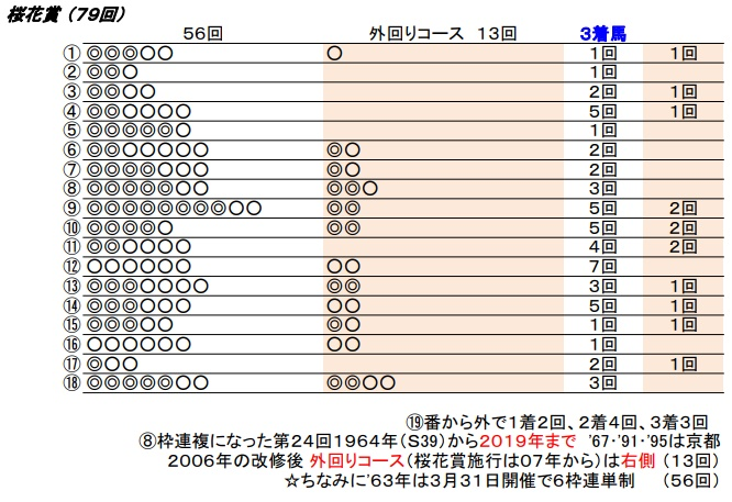 20 桜花賞