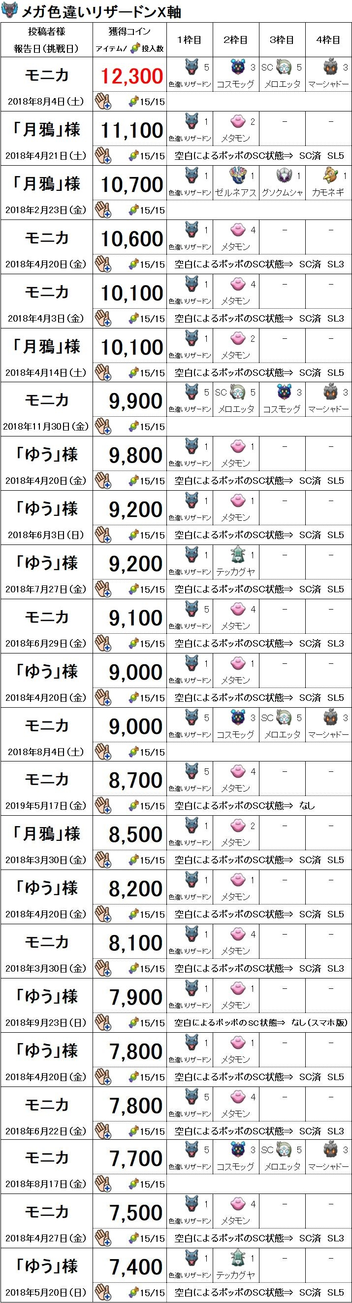 イベントニャース色違いリザードンX軸5月17日