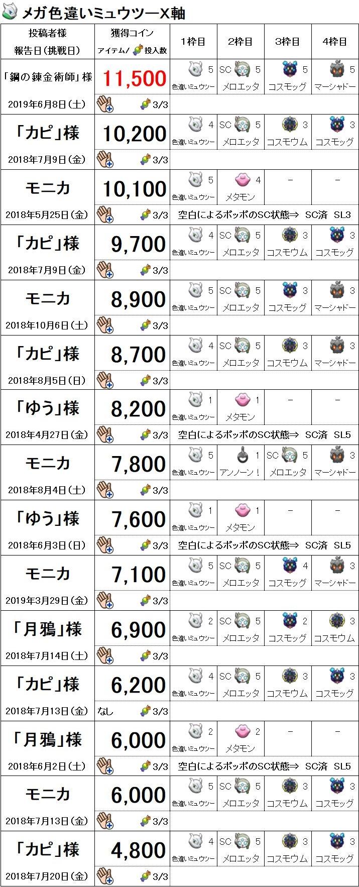 イベントニャース色違いミュウツーX軸6月8日