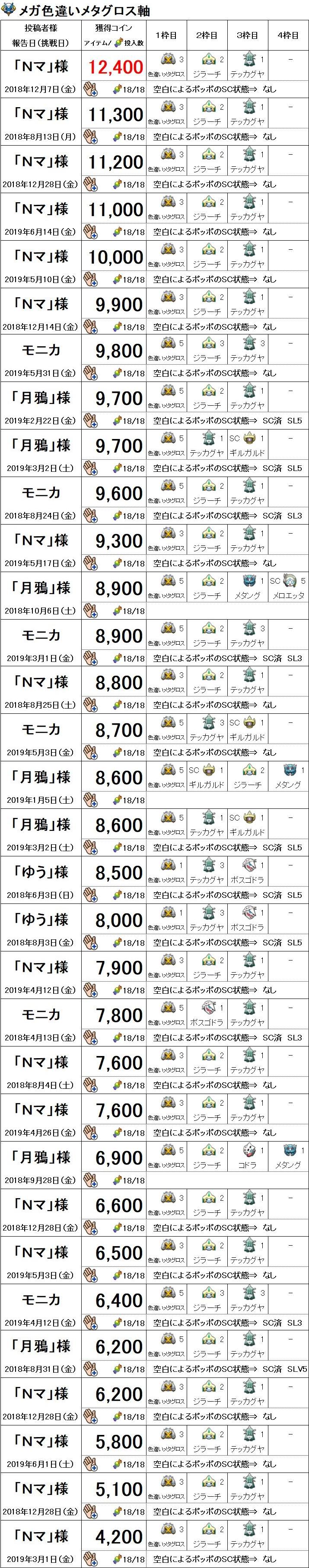イベントニャースメガ色違いメタグロス軸6月14日