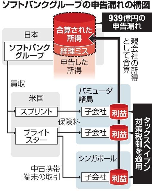 ソフトバンクグループ(SBG)が東京国税局の税務調査を受け、2016年3月期までの4年間で約939億円の申告漏れを指摘されていたことが18日、分かった。過去に買収した海外企業がタックスヘイブン(租税回避地)に