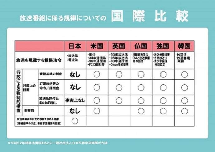 「先進国の放送を規律する根拠法令を比較すると、間違った放送をした場合にアメリカ・イギリス・フランス・ドイツ・韓国には訂正放送命令、課徴金(罰金)、免許停止などの行政措置があるが、日本にはない!刑事罰に