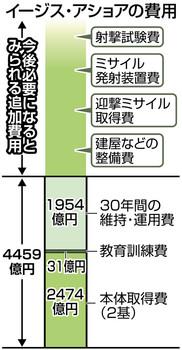 在、日本政府・防衛省が秋田県と山口県に配備を目指している地上配備型迎撃システム「イージス・アショア」の費用が取得費と30年間の維持費を含めて2基で約4500億円と公表されている。