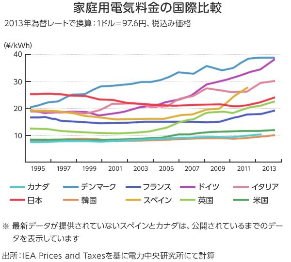 ヨーロッパ各国の電気料金は2000年以降に上昇。特にドイツや英国は2000年から2013年にかけて電気料金は2倍に上昇!一方、原発大国のフランスは殆ど値上がりしていない。(ソース)