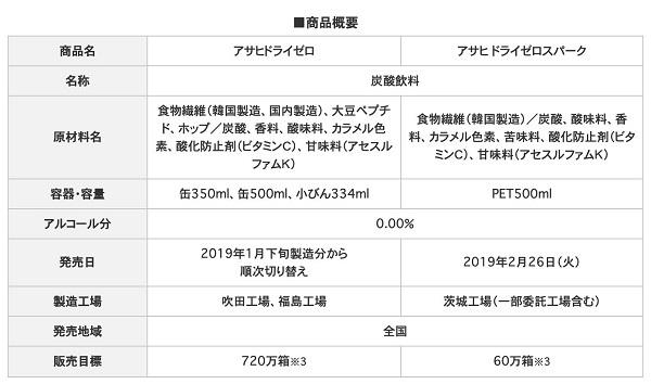 アサヒビール、リニューアルで韓国製造の原材料に切替え。新取締役に朴秦民氏