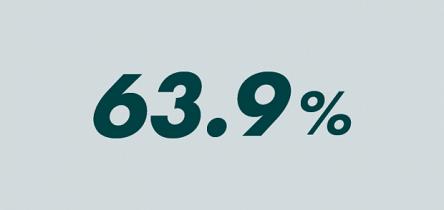 CCFA(仏自動車工業会)によると2014年、フランスでのディーゼル車の割合は、63.9%