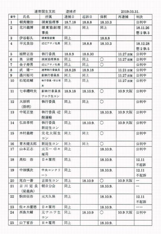逮捕者51人のリスト。不起訴になった人が6人ですが、残りは全員起訴されて公判中。