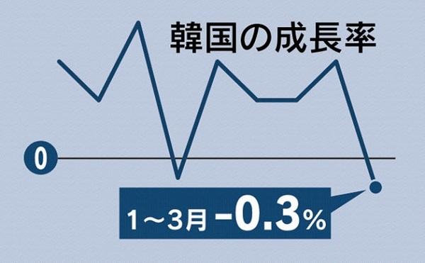 1~3月期成長率マイナス0.3% 韓国 20190427リーマンショック級!韓国の経済成長率は-0.3%・ウォンも2年ぶり安値・日本に接近し始める!