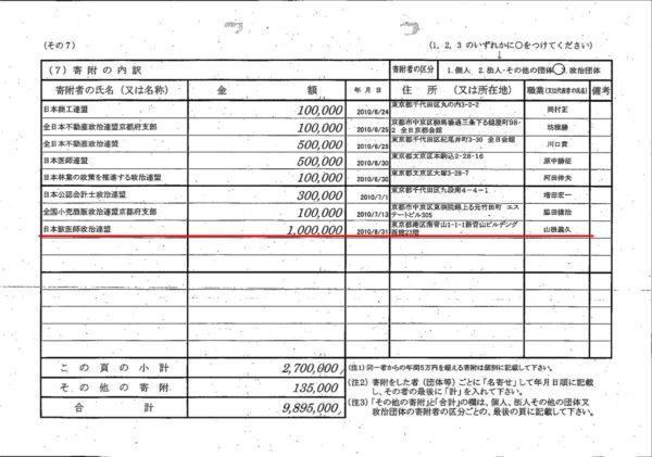 【炎上】民進党・福山哲郎も獣医師連盟から100万円の献金を受け取っていた