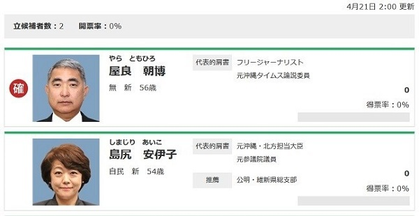 衆院 沖縄3区補選 無所属 屋良氏が当確