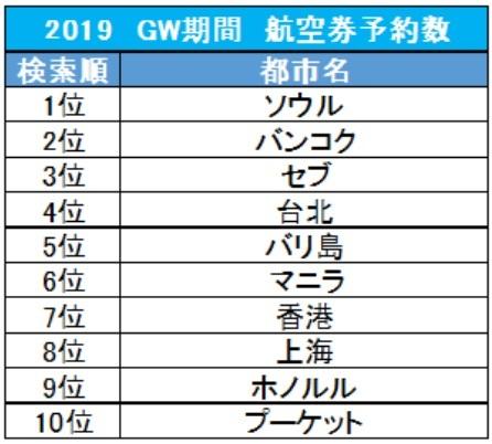 20190507「GW日本人旅行先1位は韓国」事前報道→現実「韓国に日本人観光客がいない。何かが間違っている」上記調査データはTrip.com上における、GW期間(4月27日~5月6日)における航空券の予約結果を元に集計して