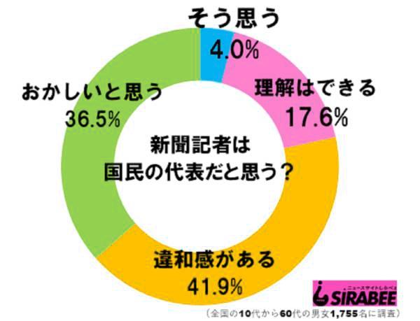 20190520「記者は国民の代表」だと思う?→「そう思う」4%、「違和感がある・おかしいと思う」78.4%