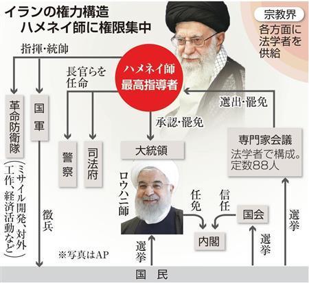イランは最高指導者が絶対権力 大統領は行政の長