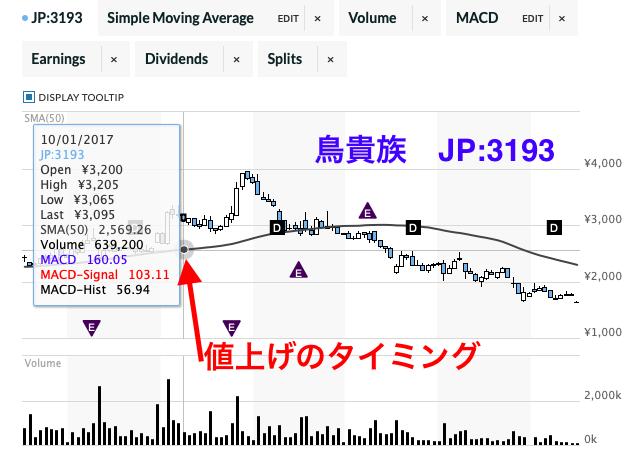鳥貴族株価下落東証3193