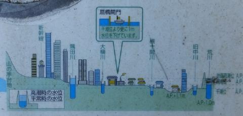 江東三角地帯イメージ断面図