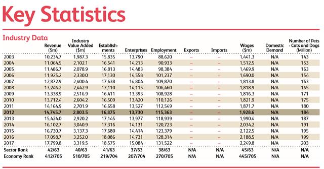 アメリカ ペットショップ統計