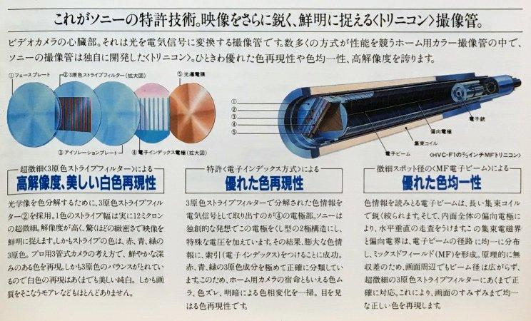 レンタル SONY SL-F1 トリニコン説明