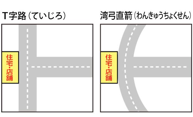 道路形状図